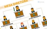 Mesa Diretora  Para o  Biênio 2019/2020